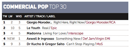 Giorgio Moroder – Right Here, Right Now ft. Kylie Minogue #1 in the Commercial Pop Chart