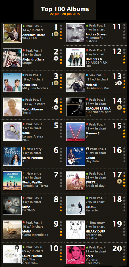 Two albums sit within the top 20 of the Spanish Album Chart