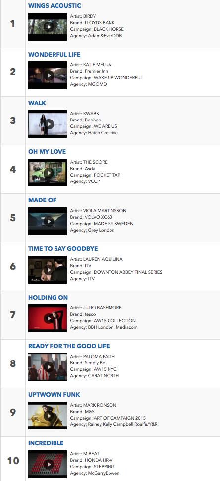 'Honda Stepping' #10 in Shazam's Ad Chart