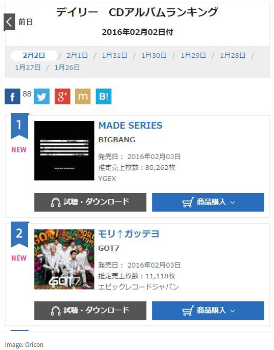 Got7 peak at #2 in Japanese Oricon chart