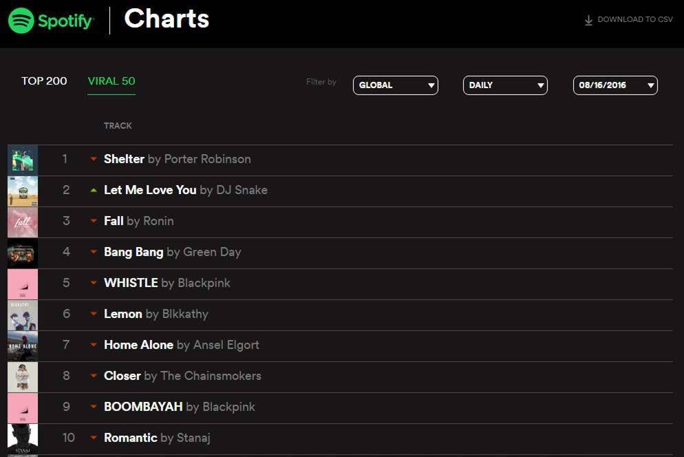 Stanaj's 'Romantic' is #10 on Spotify's Global Viral 50 Chart